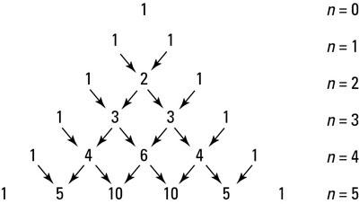 مثلث خیام -پاسکال